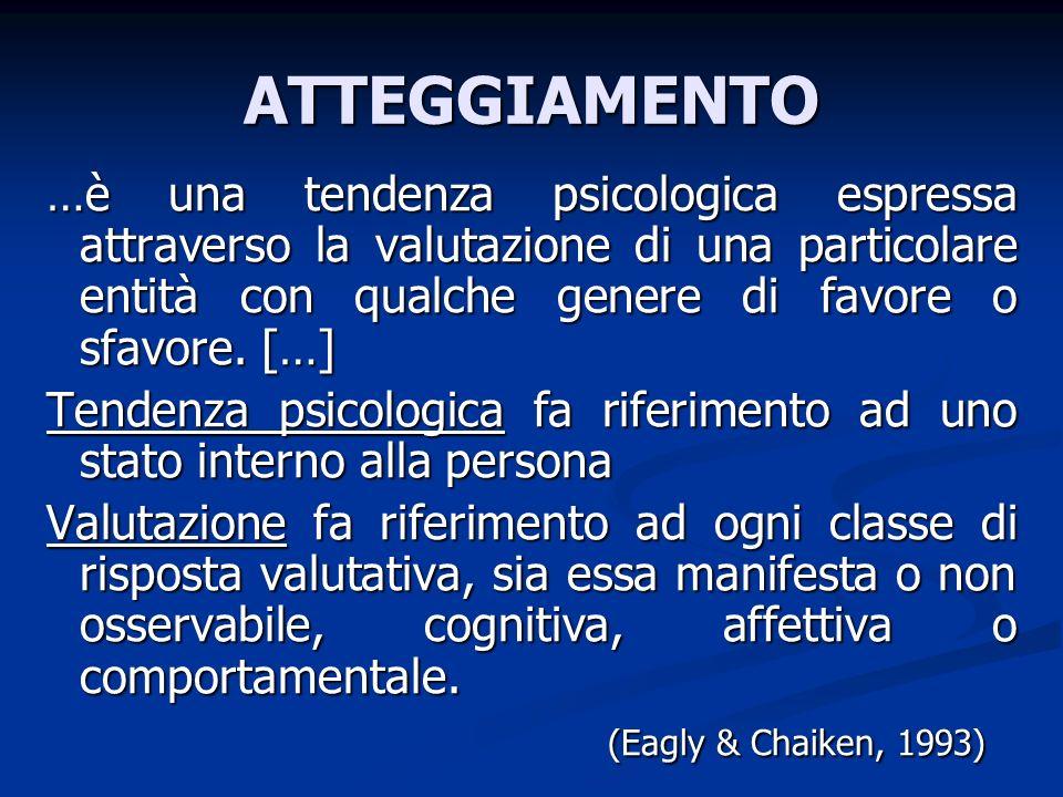 ATTEGGIAMENTO…è una tendenza psicologica espressa attraverso la valutazione di una particolare entità con qualche genere di favore o sfavore. […]